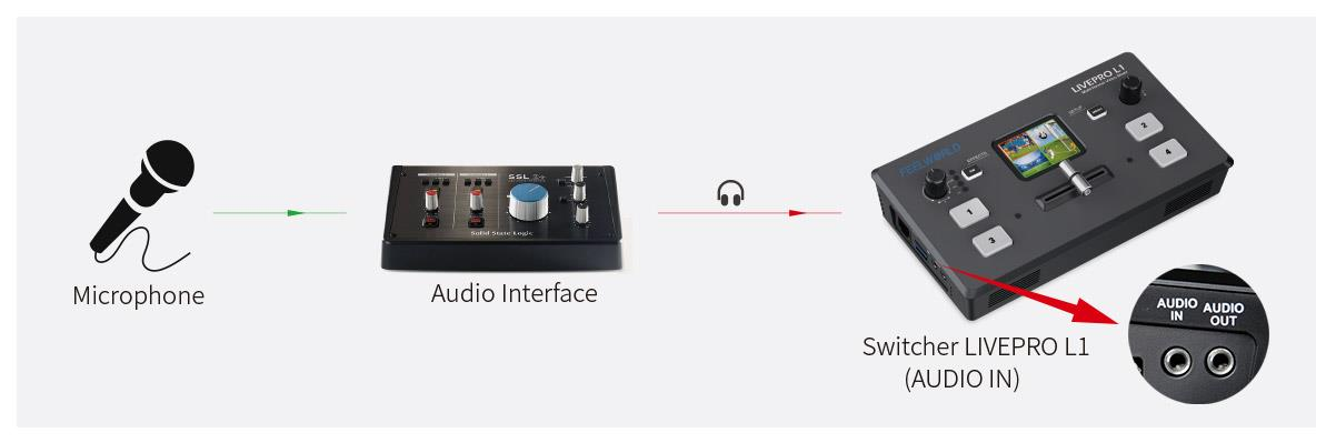 LIVEPRO L1 V1 audio interface